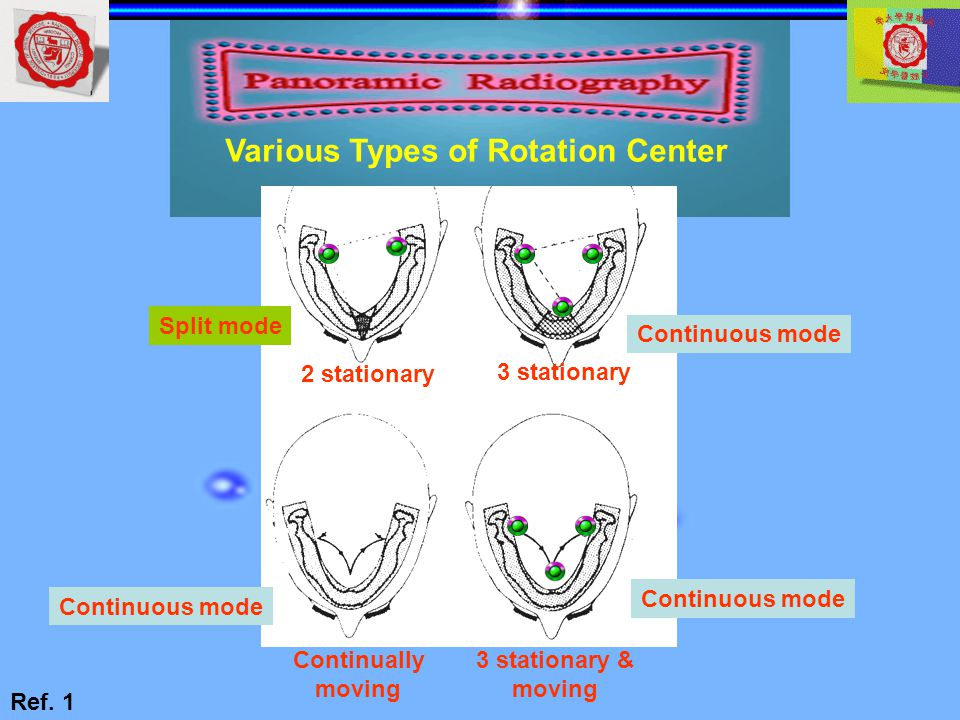 Various Types of Rotation Center