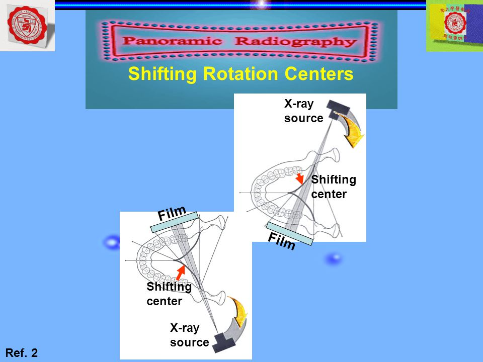 Shifting Rotation Centers
