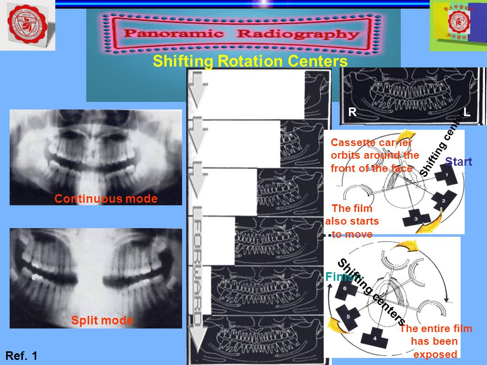 Shifting Rotation Centers