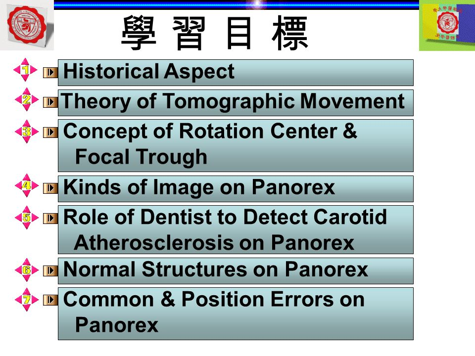 學 習 目 標 Historical Aspect Theory of Tomographic Movement