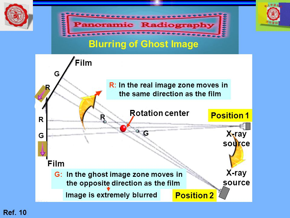 Blurring of Ghost Image
