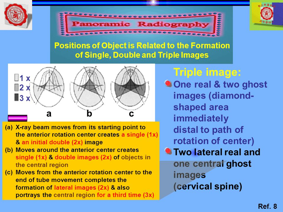 Triple image: a b c One real & two ghost images (diamond- shaped area