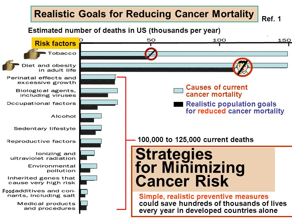 Strategies for Minimizing Cancer Risk