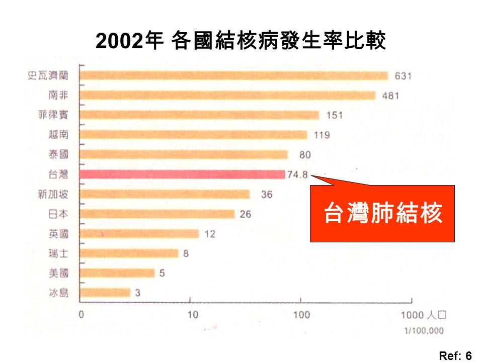2002年 各國結核病發生率比較 台灣肺結核 Ref: 6