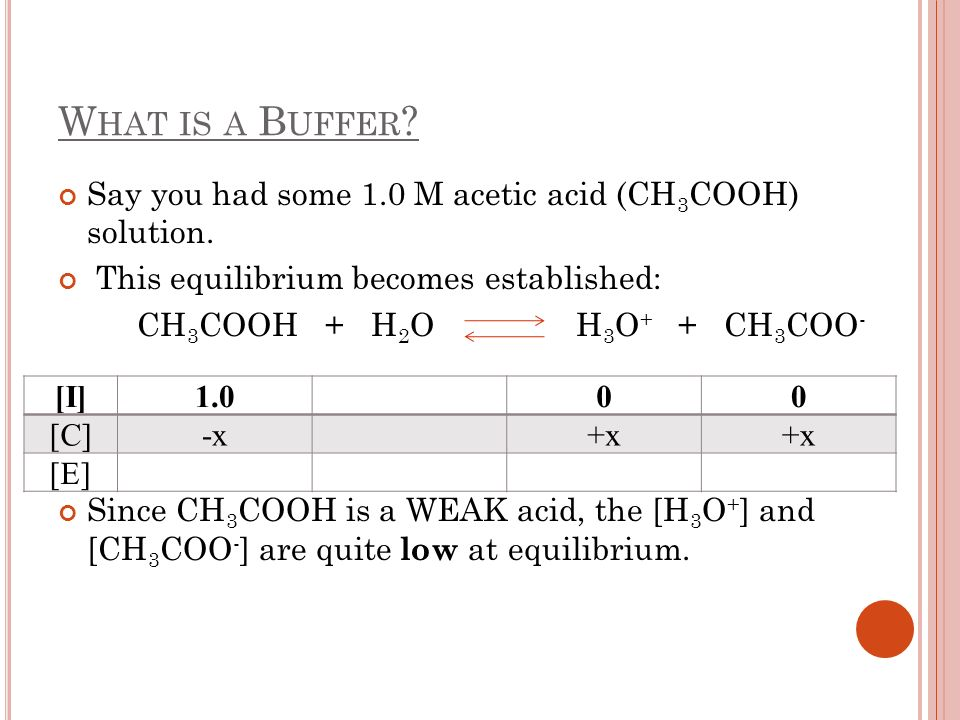 What is a Buffer Say you had some 1.0 M acetic acid (CH3COOH) solution. This equilibrium becomes established:
