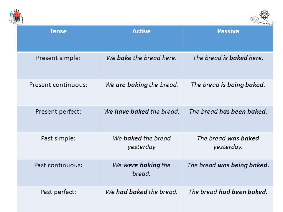 Summary of verb tense Tense Active Passive Present simple: