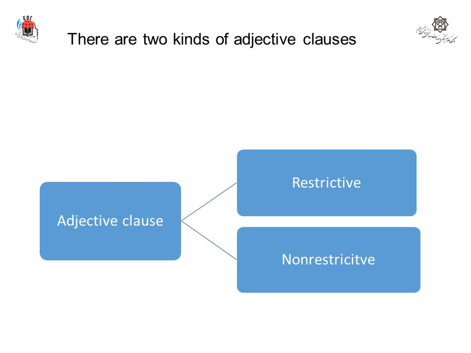 There are two kinds of adjective clauses