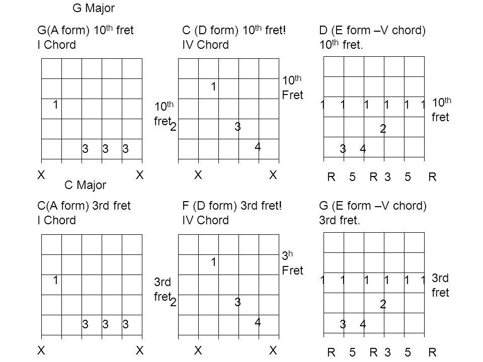 G MajorG(A form) 10th fret. I Chord. C (D form) 10th fret! IV Chord. D (E form –V chord) 10th fret.