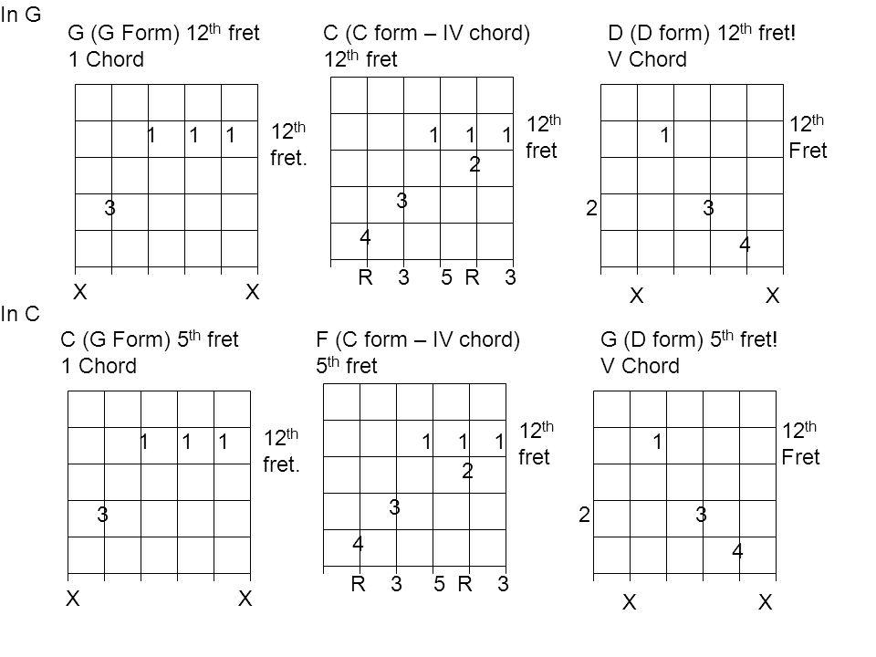 In G1 1 1. 3. G (G Form) 12th fret. 1 Chord. X X. 12th. fret. 1 1 1.