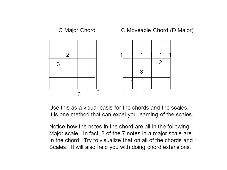 C Major ChordC Moveable Chord (D Major) 1. 2. 1 1 1 1 1 1. 2. 3. 3. 4. Use this as a visual basis for the chords and the scales.