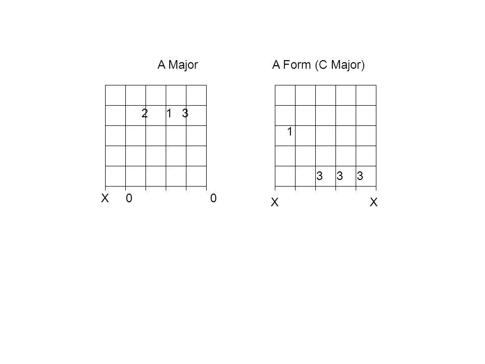A Major A Form (C Major) 2. 1. 3. 1. 3 3 3. X 0 0.
