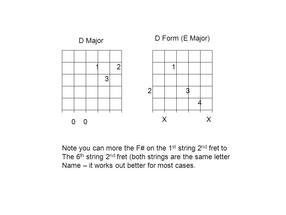 D Form (E Major) D Major. 1. 2. 1. 3. 2. 3. 4. X X. 0 0. Note you can more the F# on the 1st string 2nd fret to.