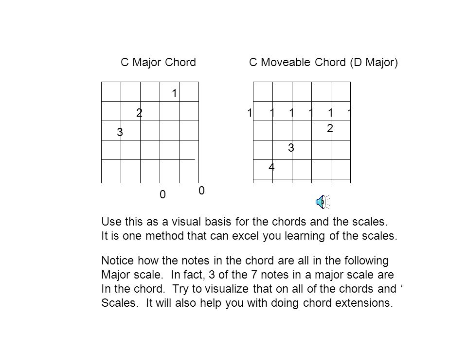 C Major Chord C Moveable Chord (D Major) 1. 2. 1 1 1 1 1 1. 2. 3. 3. 4.