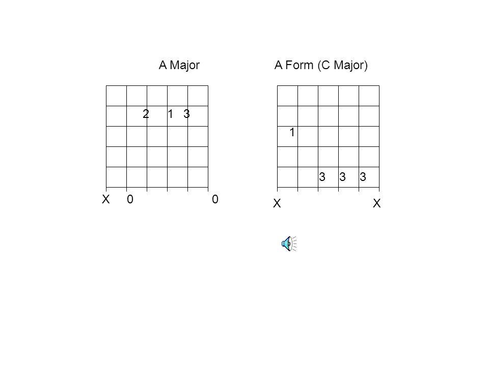 A Major A Form (C Major)2. 1. 3. 1. 3 3 3. X 0 0.