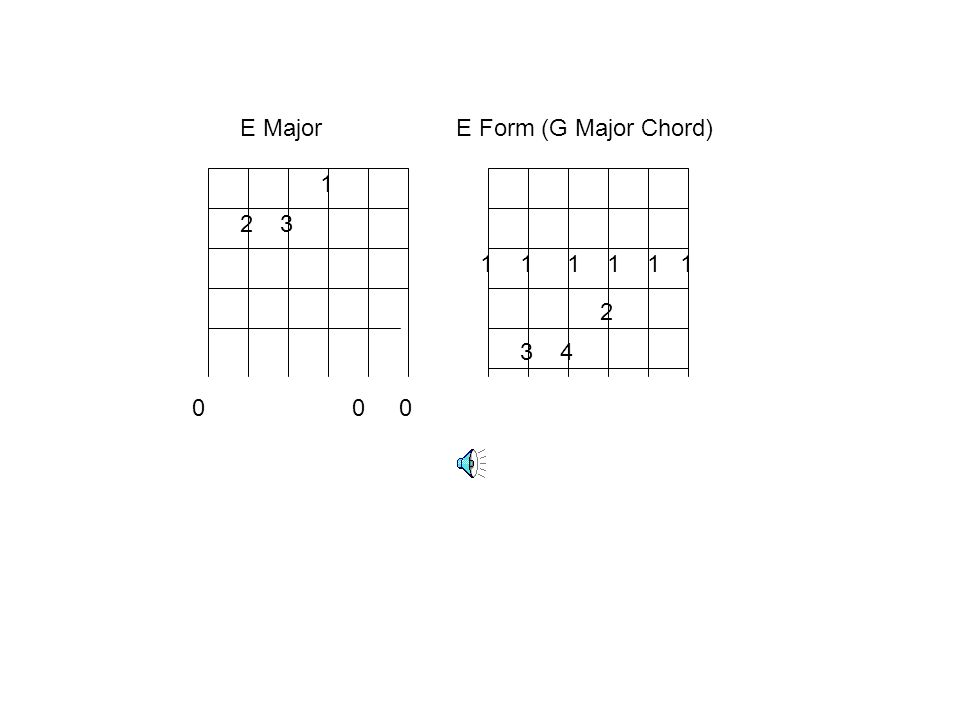 E Major E Form (G Major Chord)