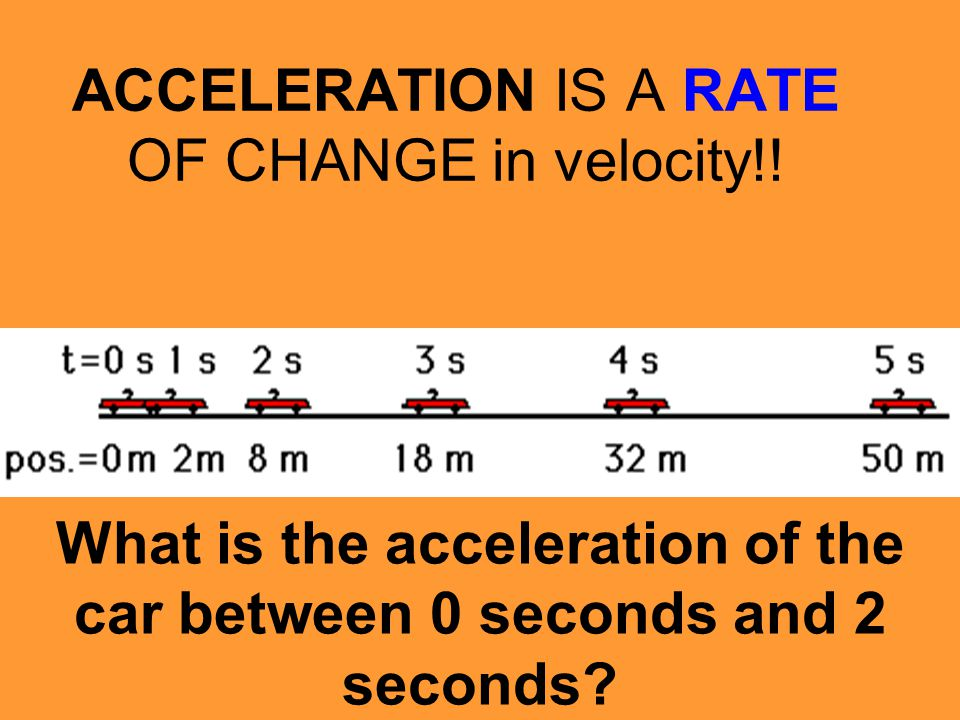 ACCELERATION IS A RATE OF CHANGE in velocity!!