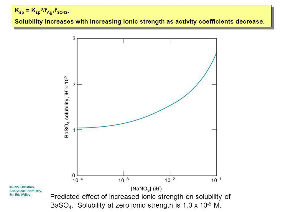 Predicted effect of increased ionic strength on solubility of