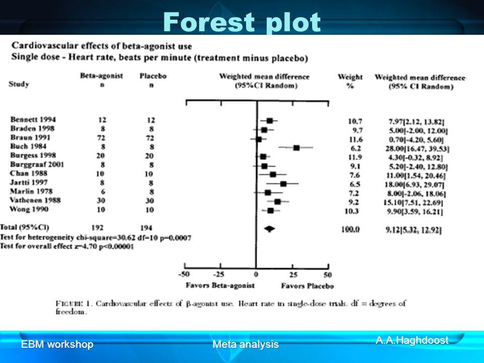 Forest plot EBM workshop Meta analysis