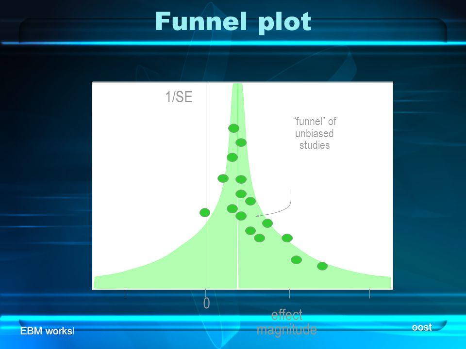 funnel of unbiased studies