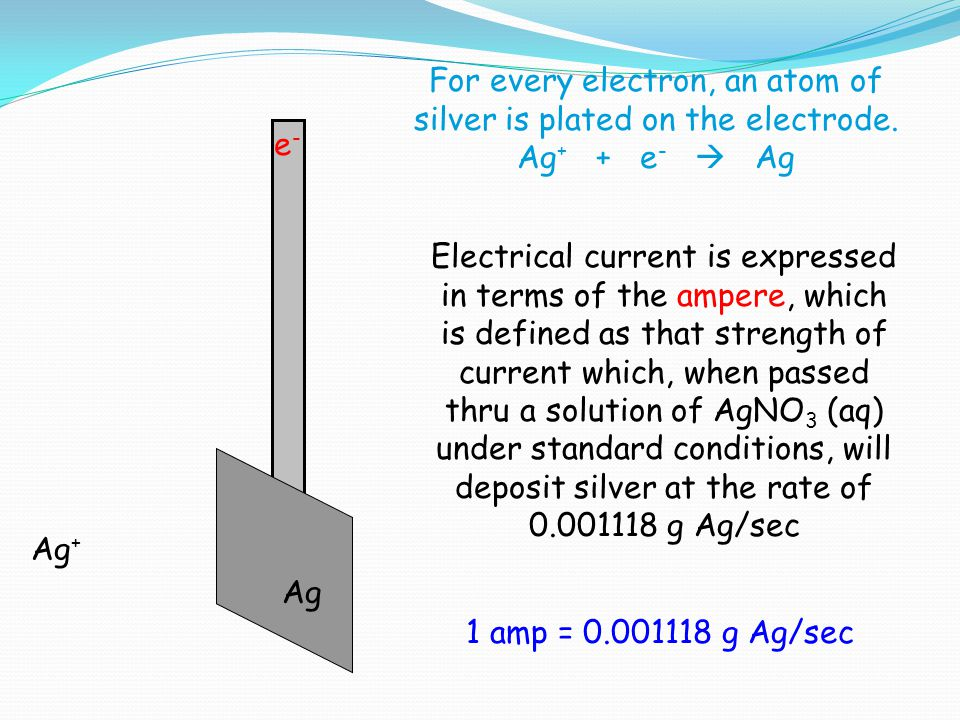 For every electron, an atom of silver is plated on the electrode.
