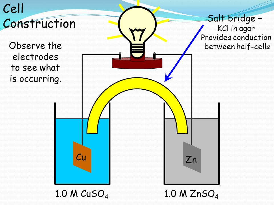 Observe the electrodes to see what is occurring.