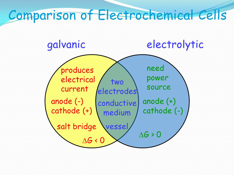 Comparison of Electrochemical Cells
