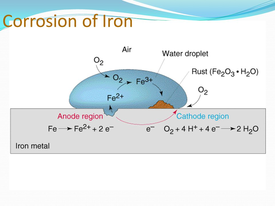 Corrosion of Iron
