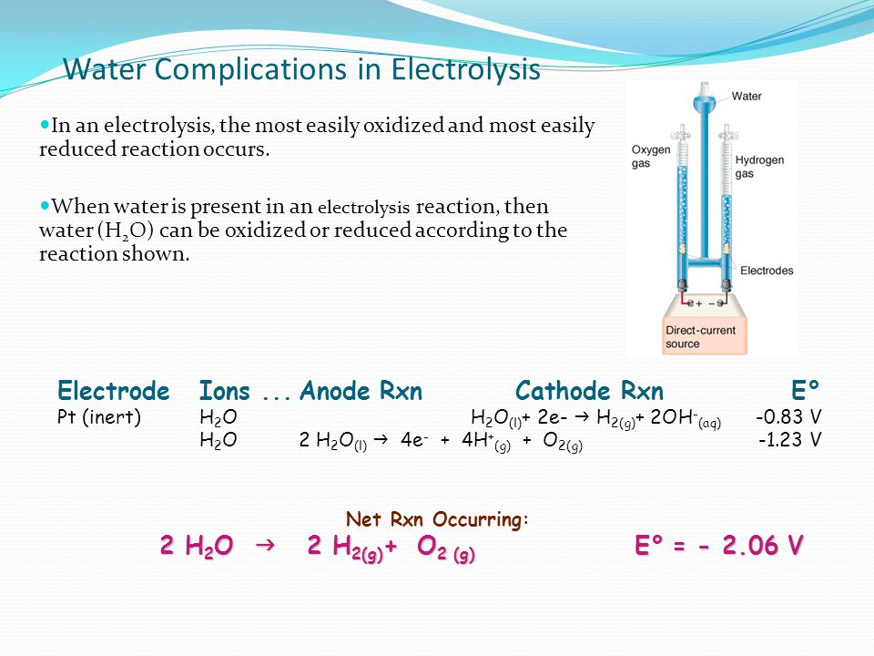 Water Complications in Electrolysis