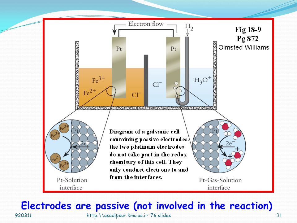 Electrodes are passive (not involved in the reaction)