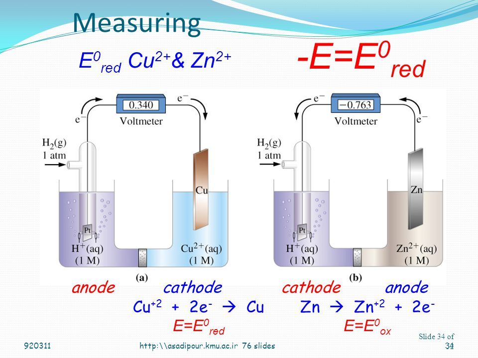 Measuring E0red Cu2+& Zn2+