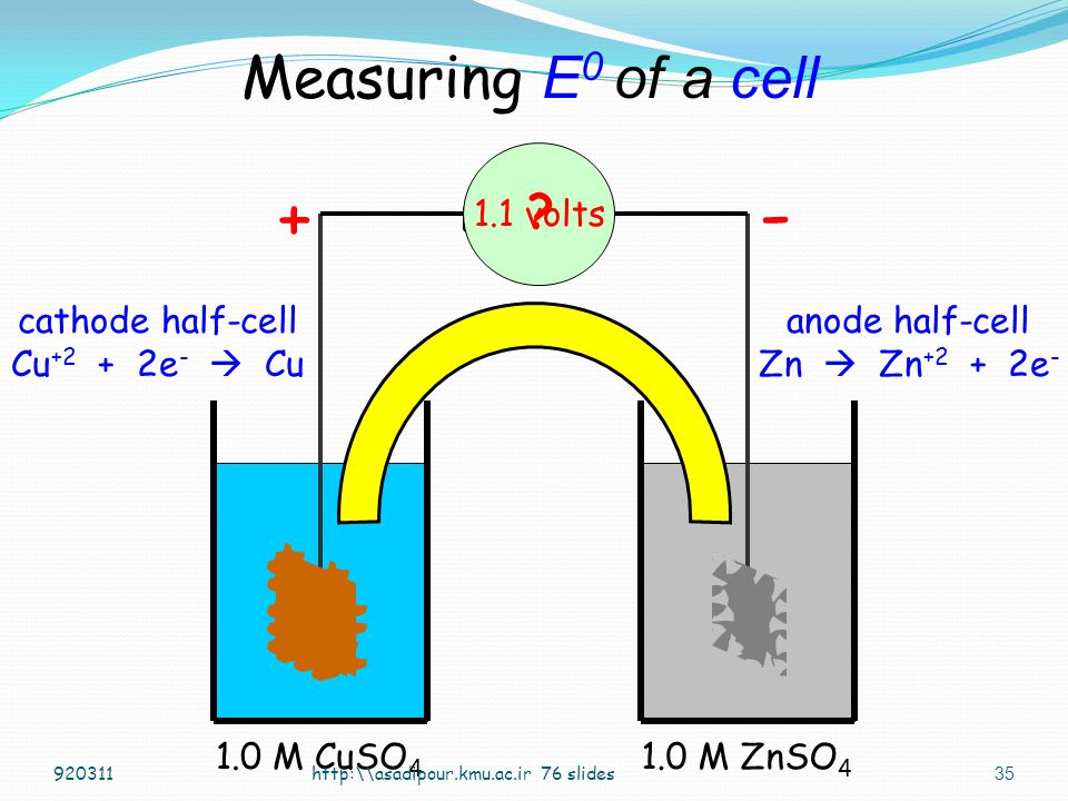 - + Measuring E0 of a cell 1.1 volts cathode half-cell