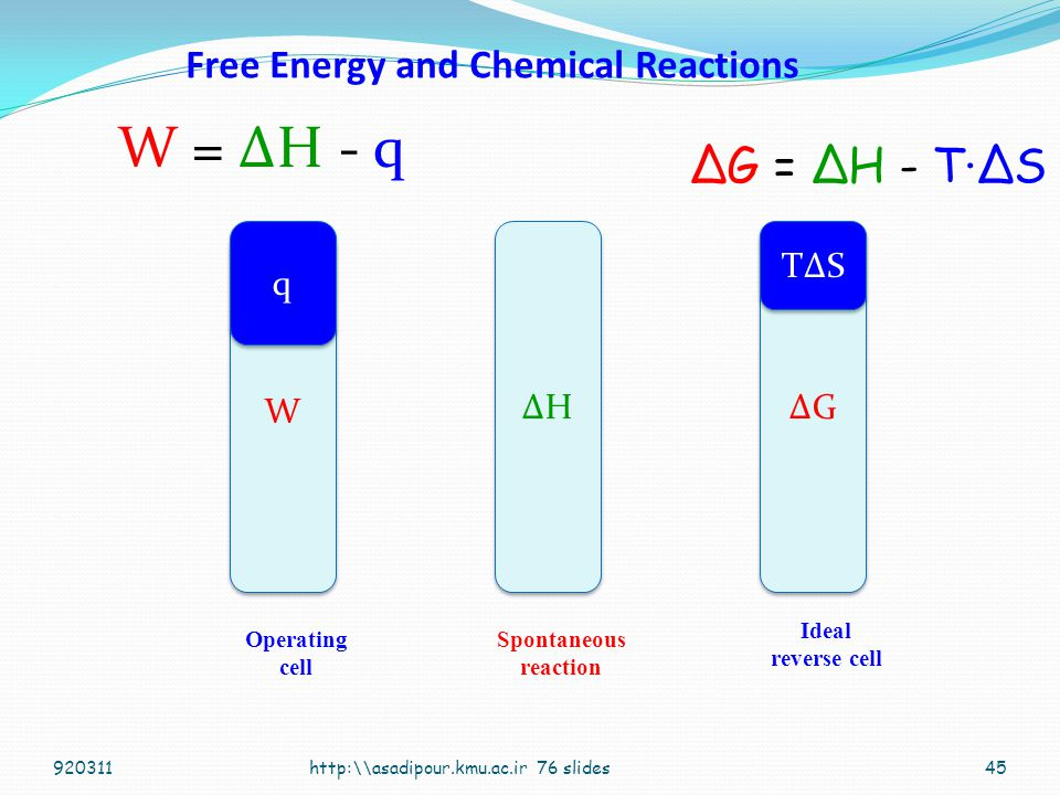 Free Energy and Chemical Reactions