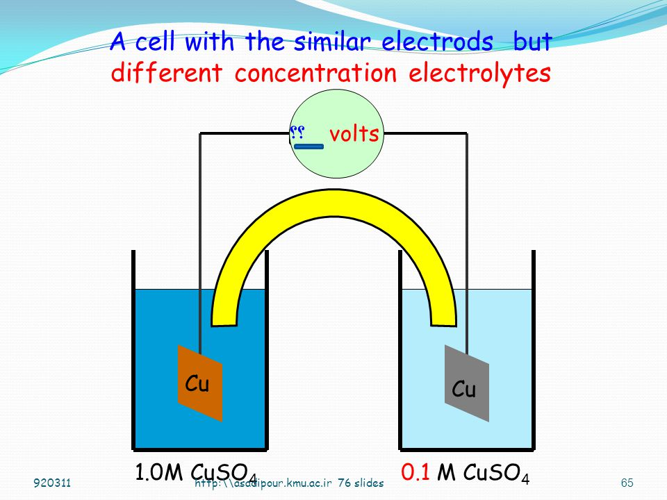 A cell with the similar electrods but different concentration electrolytes