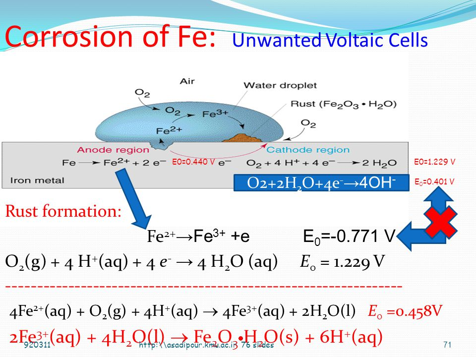 Corrosion of Fe: Unwanted Voltaic Cells