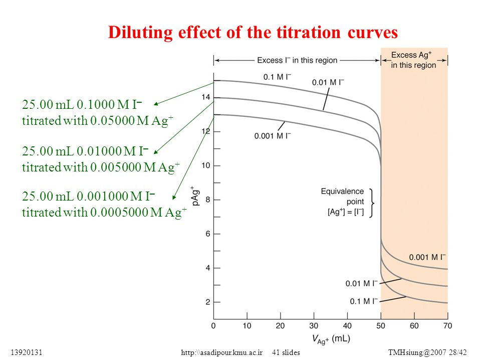 Diluting effect of the titration curves