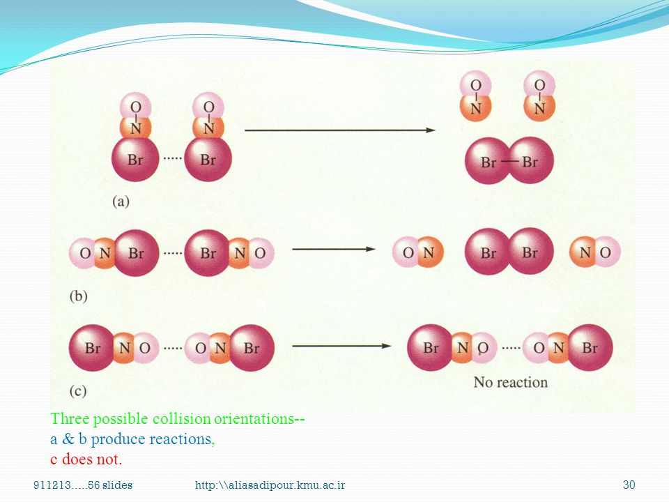 Three possible collision orientations-- a & b produce reactions,
