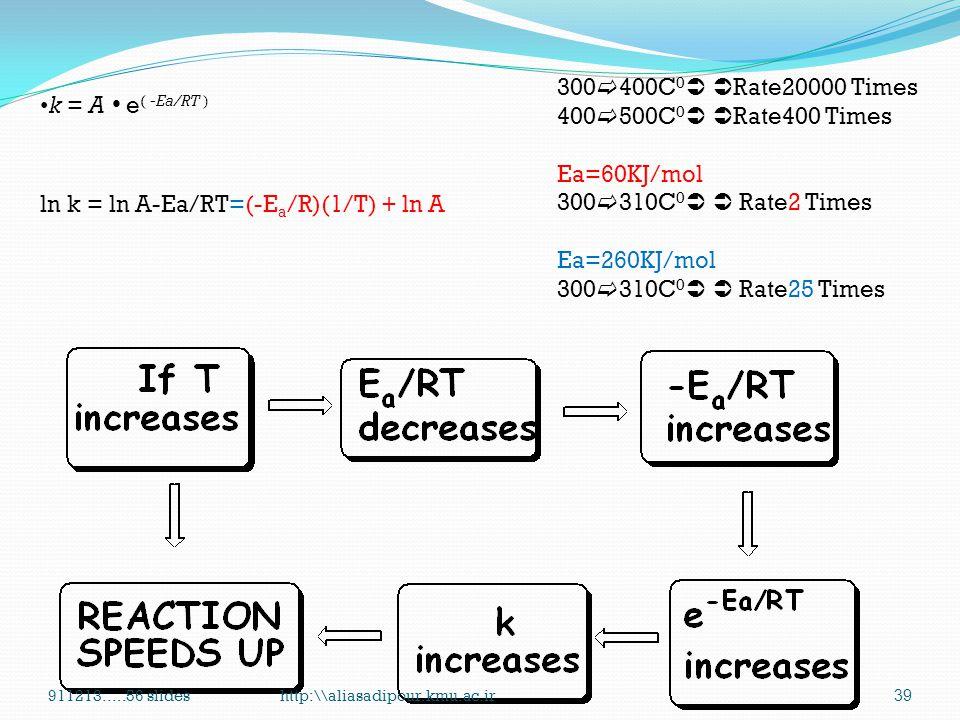 ln k = ln A-Ea/RT=(-Ea/R)(1/T) + ln A 300400C0 Rate20000 Times