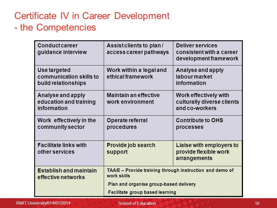 Certificate IV in Career Development - the Competencies