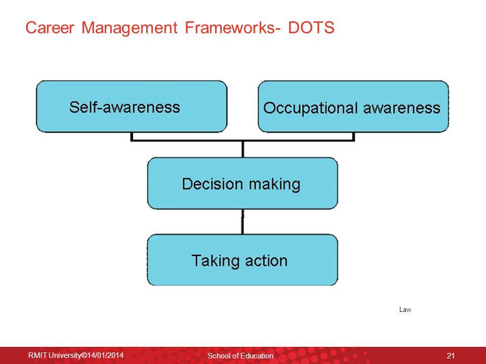 Career Management Frameworks- DOTS