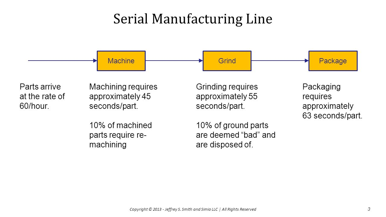 Serial Manufacturing Line