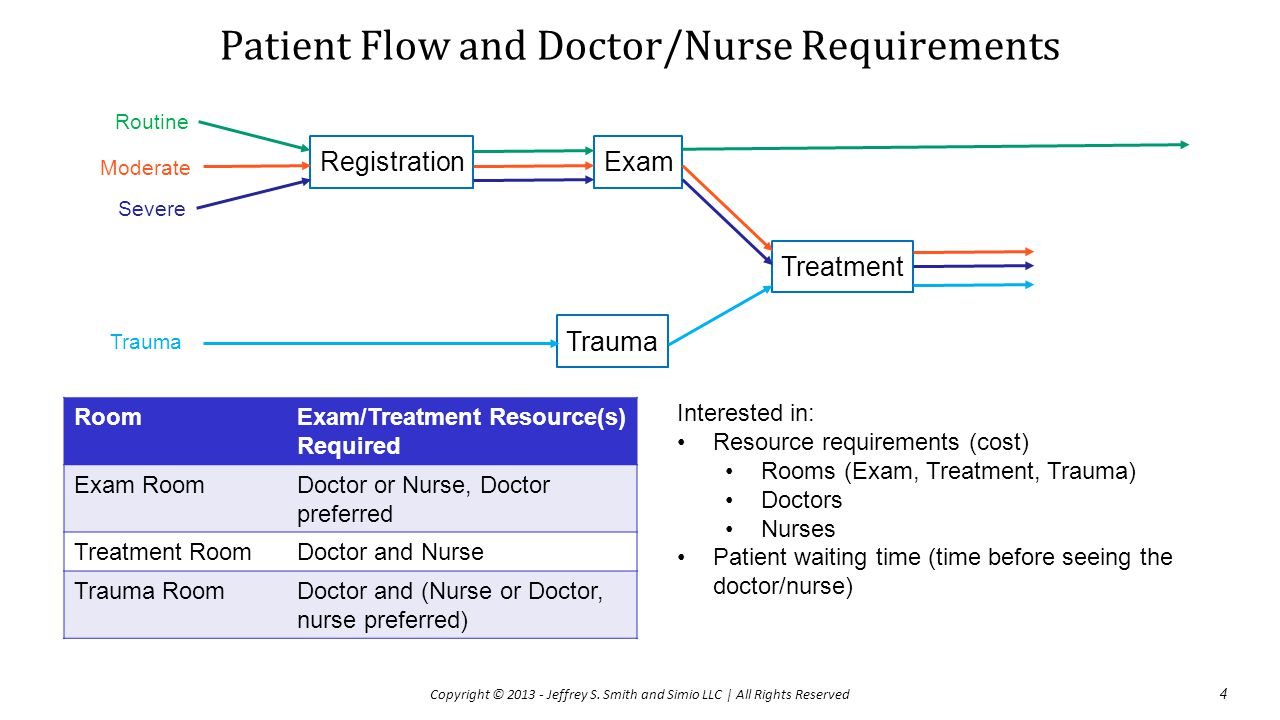 Patient Flow and Doctor/Nurse Requirements