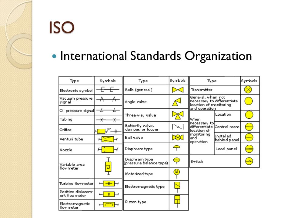 ISO International Standards Organization
