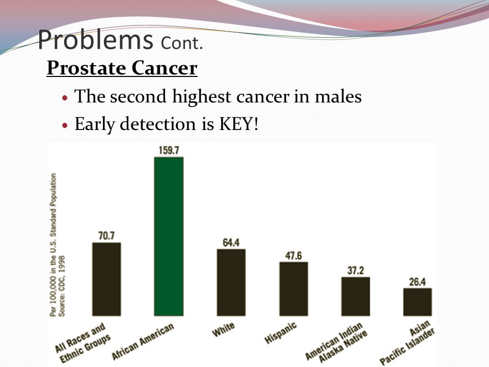 Problems Cont. Prostate Cancer The second highest cancer in males