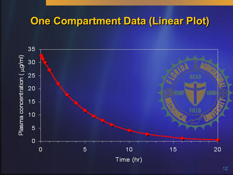 One Compartment Data (Linear Plot)