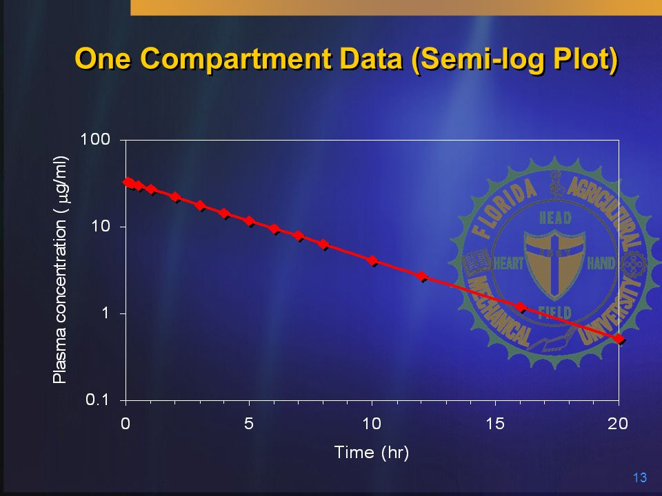 One Compartment Data (Semi-log Plot)