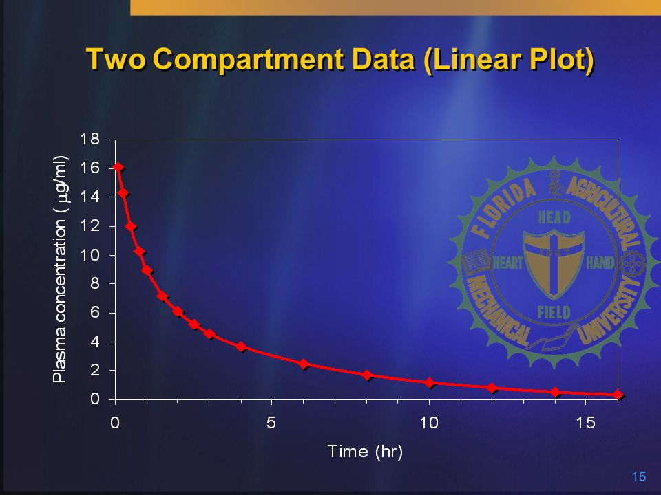 Two Compartment Data (Linear Plot)