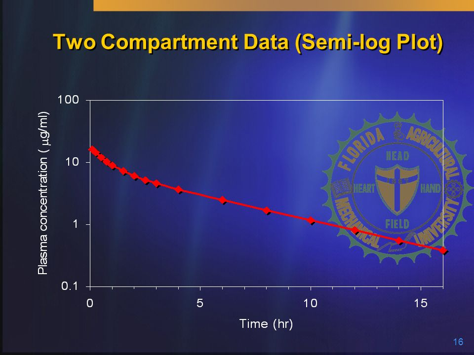 Two Compartment Data (Semi-log Plot)