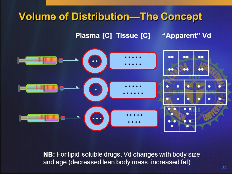 Volume of Distribution—The Concept