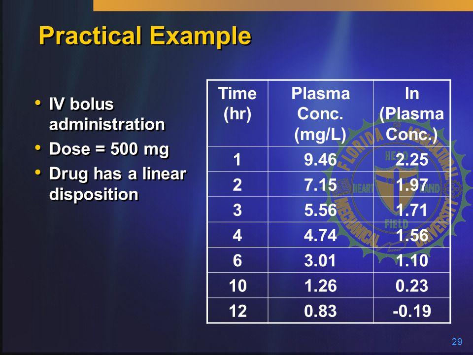 Practical Example Time (hr) Plasma Conc. (mg/L) ln (PlasmaConc.) 1
