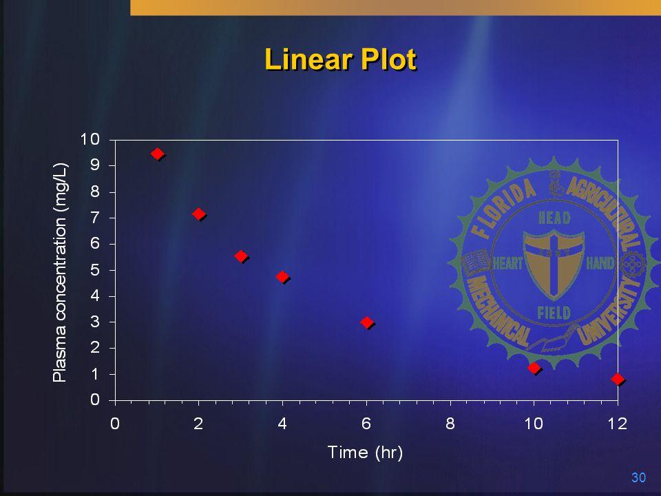 Linear Plot